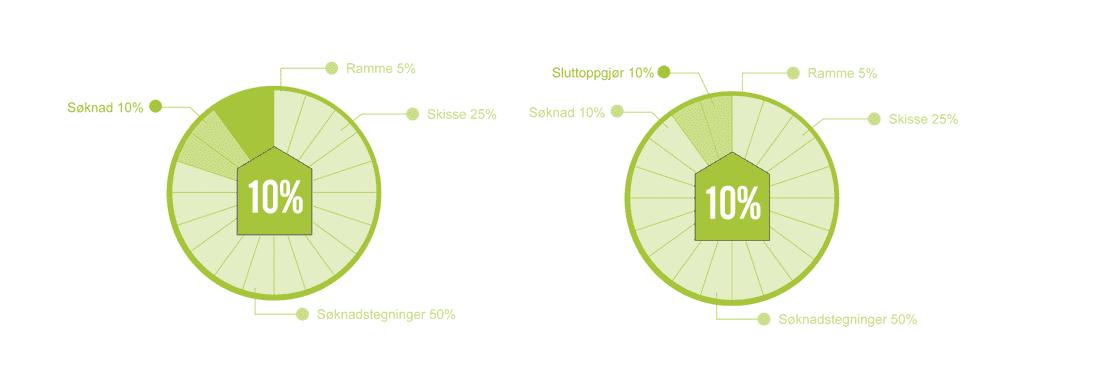 illustrasjon som viser fordeling av kostnader ved komplett tegneavtale fra arkitekt sandmark i trondheim