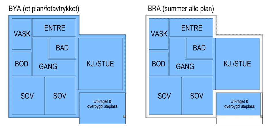 Illustrasjon som viser forskjellen på BYA og BRA